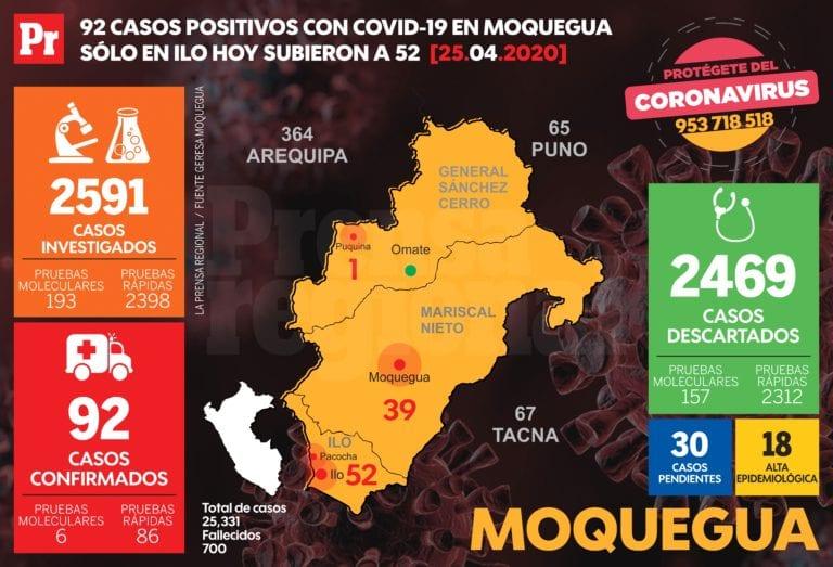92 casos positivos covid-19 en Moquegua y hoy aumentó a 52 en Ilo